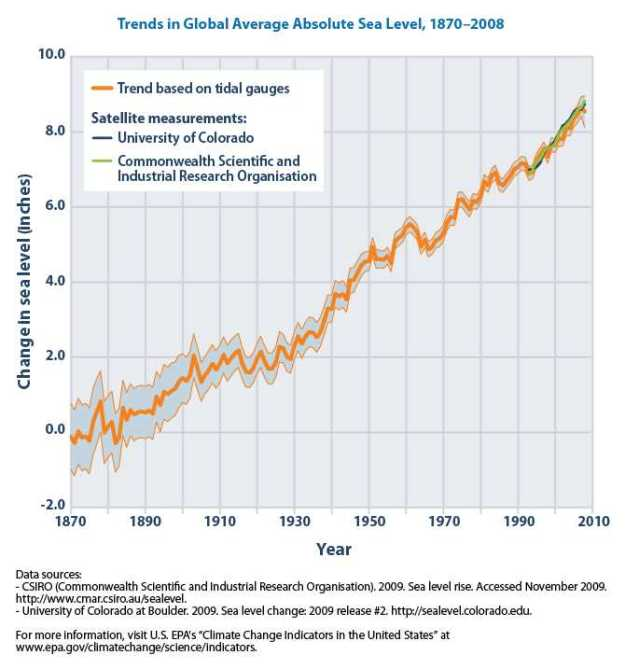EPA: Trends in global average absolute sea level