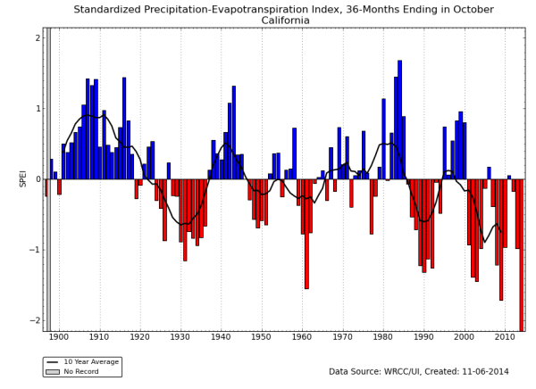 SPEI for California 1895-2014