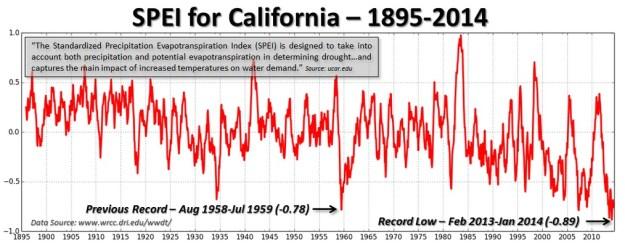 Graph of SPEI California