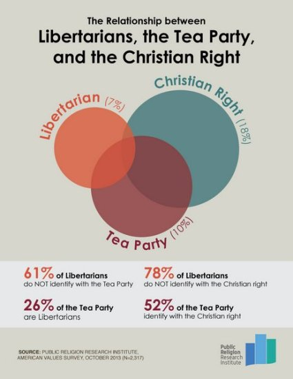 PRRI: Poll of overlap among the Tea-Party, Evangelicals, and Libertarians