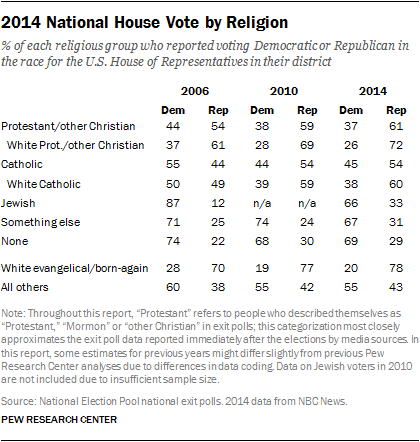 Pew Poll: Political Party by Religion