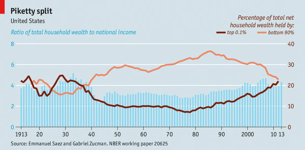 "Growing inequality: ""Piketty Split"", The Economist, 18 November 2014"