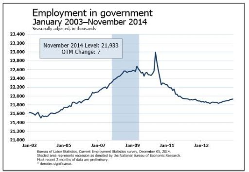 Job grwoth in the government sector