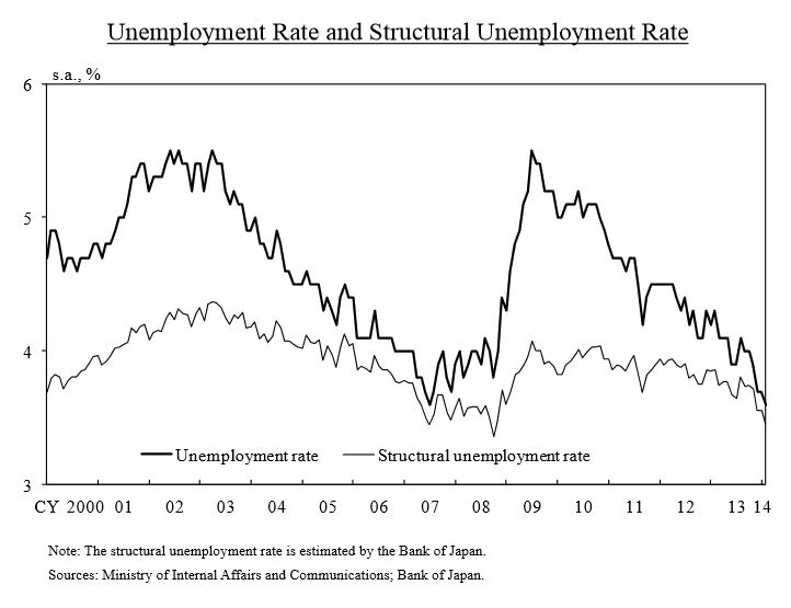 Japan: rate of Unemployment and Structural Unemployment