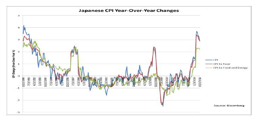 Japan: CPI