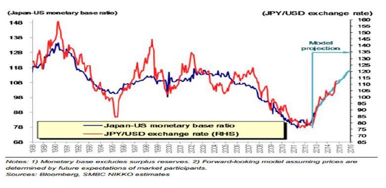 Ratio of Japan to US monetary base