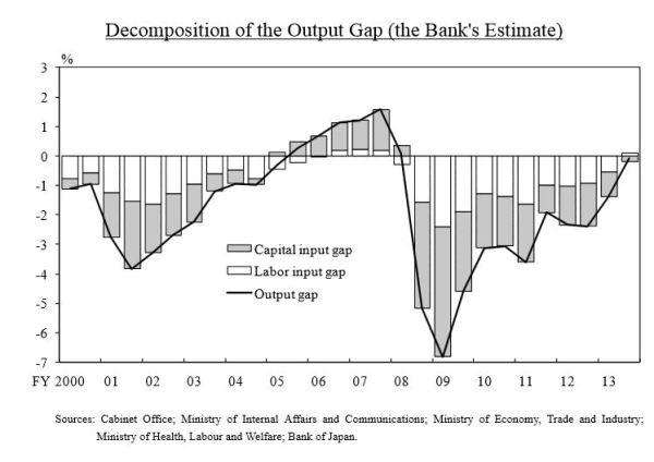 Japan: Decomposition of the Output Gap