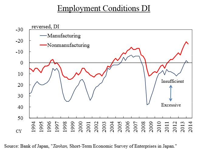 Japan: Employment Conditions