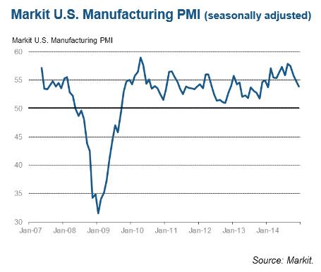 Markit December Markit December 2014 US Manufacturer PMI