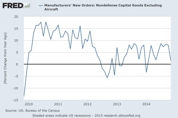 FRED: Manufacurers' New Orders for core goods
