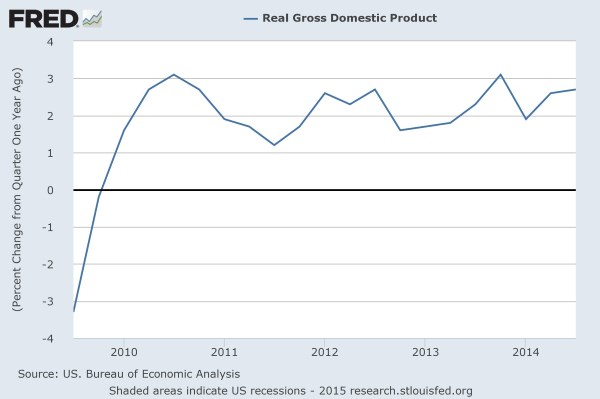 FRED: US Real GDP
