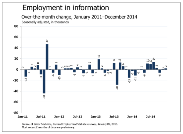 BLS: new jobs in the information sector
