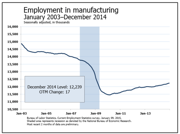 BLS: manufacturing jobs