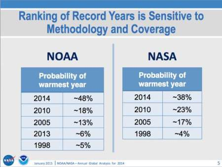 "NASA-NOAA ""Global Analysis for 2014"""