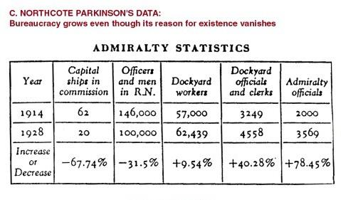 """Admiralty Statistics from """"Parkinson's Law"""""""