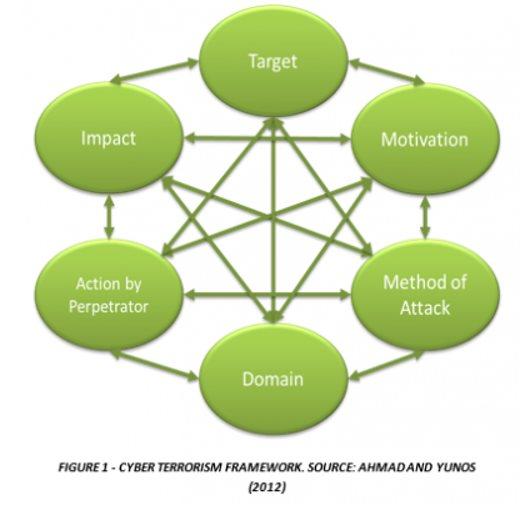 Framework of Cyberterrorism