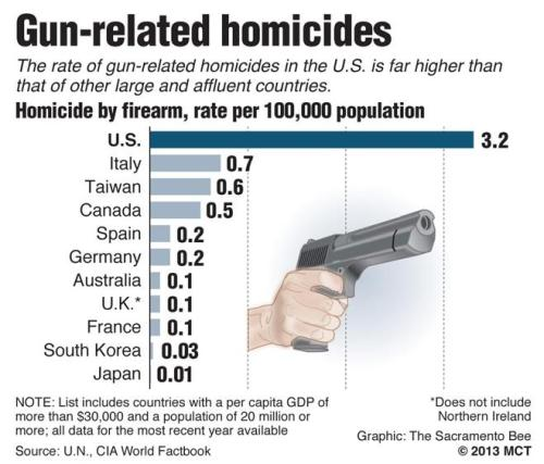 Gun deaths in US vs its peers