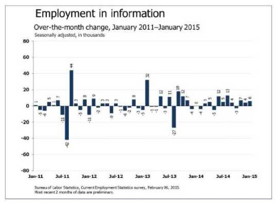 Employment: information sector