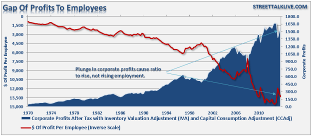 GDP of Profits to Employees