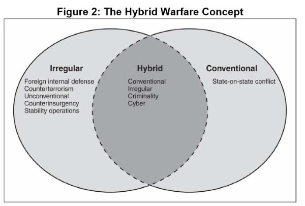 "War mutates again to create a new strain: ""hybrid warfare""  - Fabius"