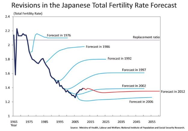 BoJ looks at Japan's falling fertility