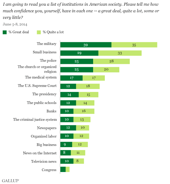 Gallup Confidence in Institutions Poll, June 2014