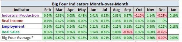 The Big Four Economic Stats
