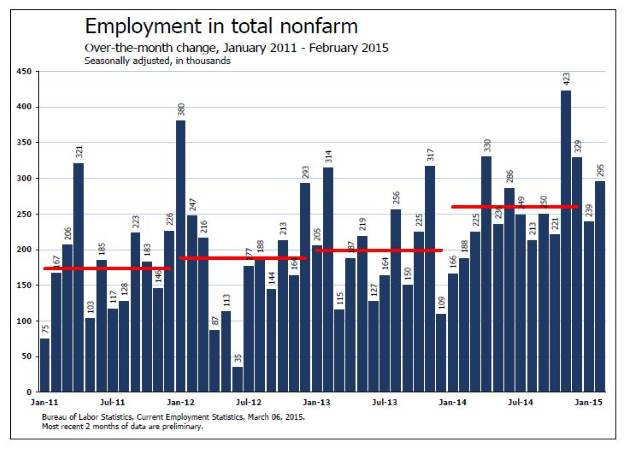 Employment Summary thru February 2015