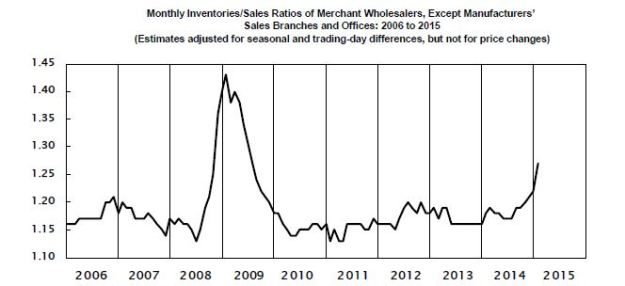 Wholesale sales/inventory ratio: January 2015