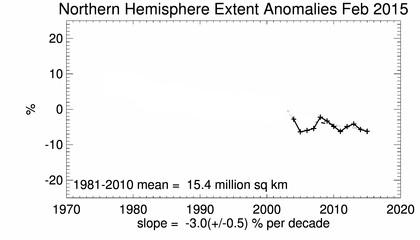 Arctic February sea ice extent