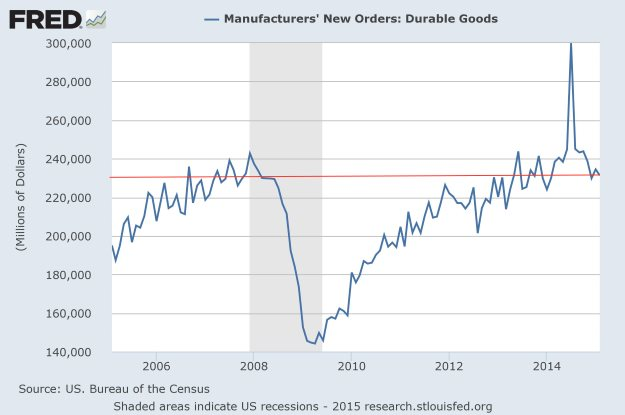 New Orders for Durable Goods: February 2015