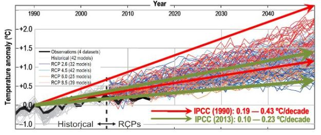 """Figure 1 from """"Why models run hot, results from an irreducibly simple climate model"""""""