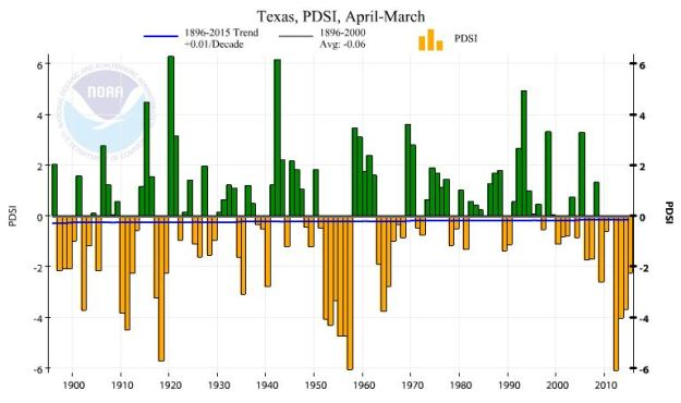 Palmer Drought Severity Index for Texas, from NOAA