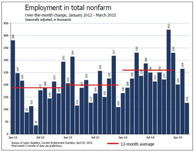Employment trend as of March 2015