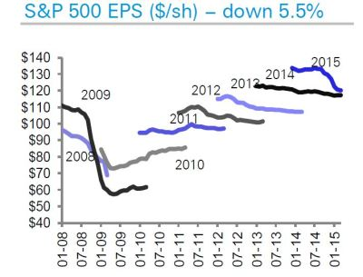 Trend in calendar year EPS