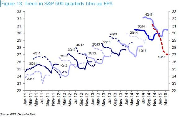 History of trend in quarterly earnings forecasts