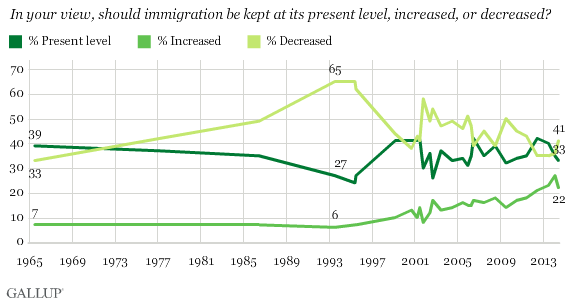 Gallup: public opinion about Immigration
