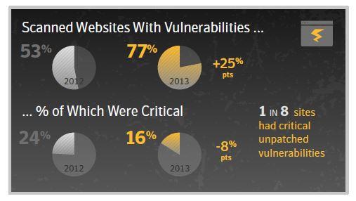 2014 Internet Security Threat Report