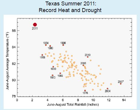 Texas temperature and rainfall in Summer 2011