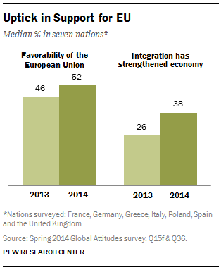 Pew poll of support for EU