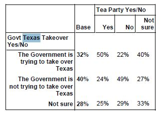 Public Policy Polling, May 2014