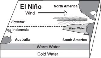 Graphic of El Nino