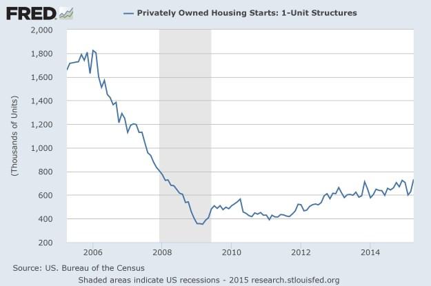 FRED: Housing Starts