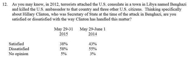 May 2015 CNN Poll