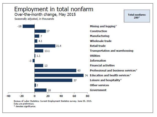 Job gains through May 2015