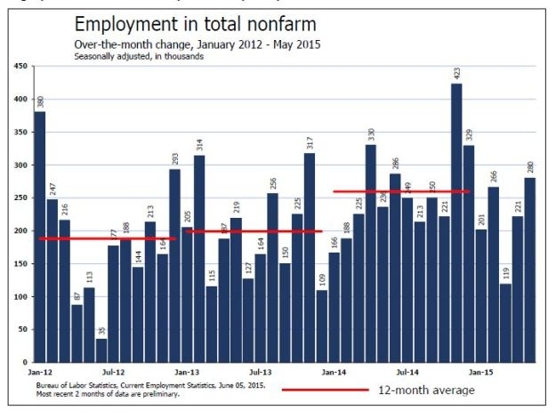 Job gains through May 2015