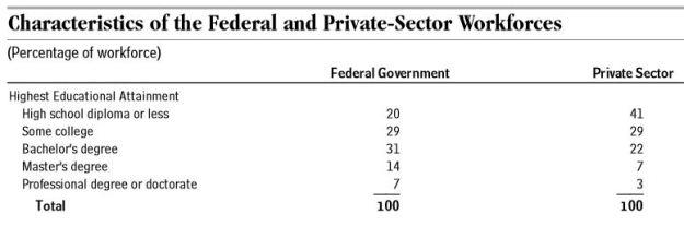 CBO report, February 2012, table 1