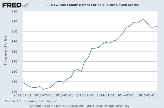 April 2015 New home sales