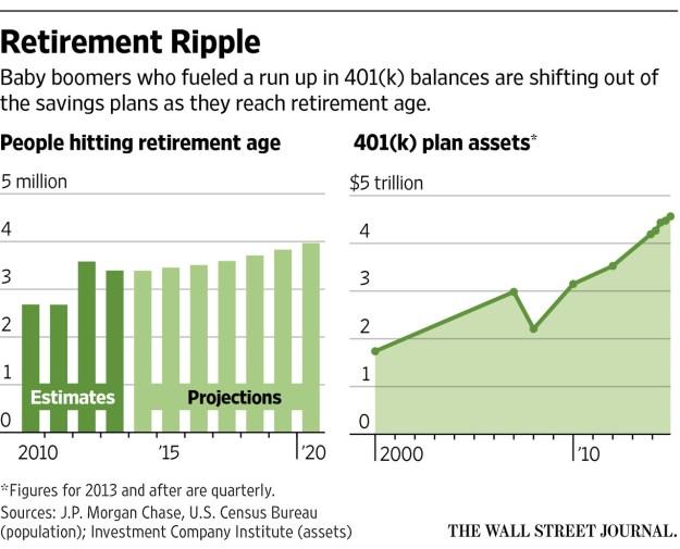 WSJ: 401k assets flow out