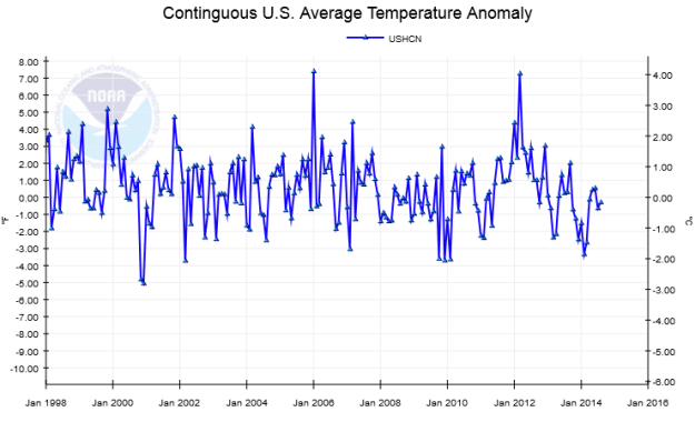 USHC graph of US temperatures